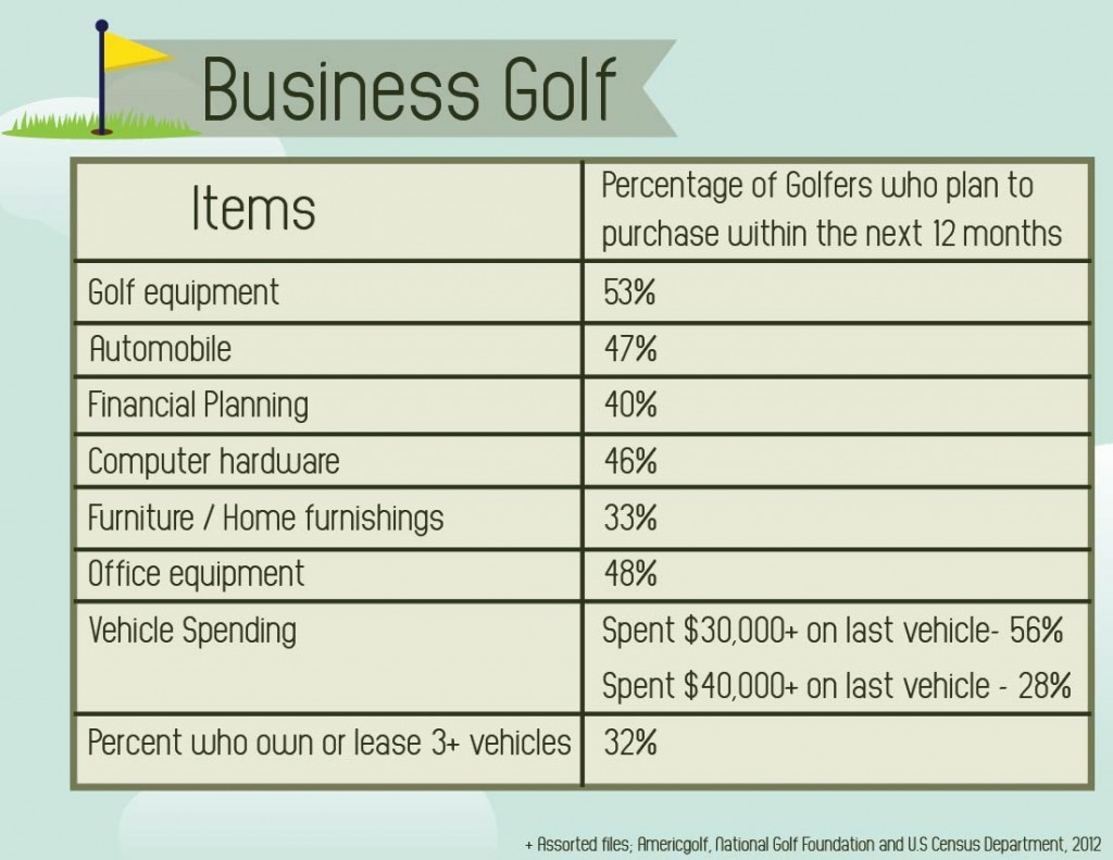 If you are in any of these industries golf promos are a great way to advertise your business.